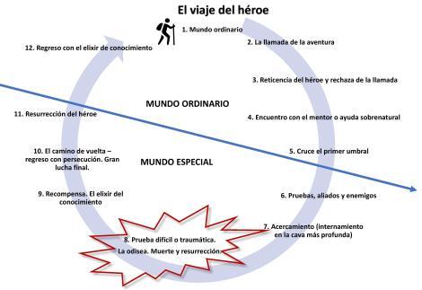 viaje del heroe-page-001